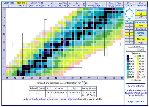 Chart of nuclides - Source: National Nuclear Data Center, Brookhaven National Laboratory