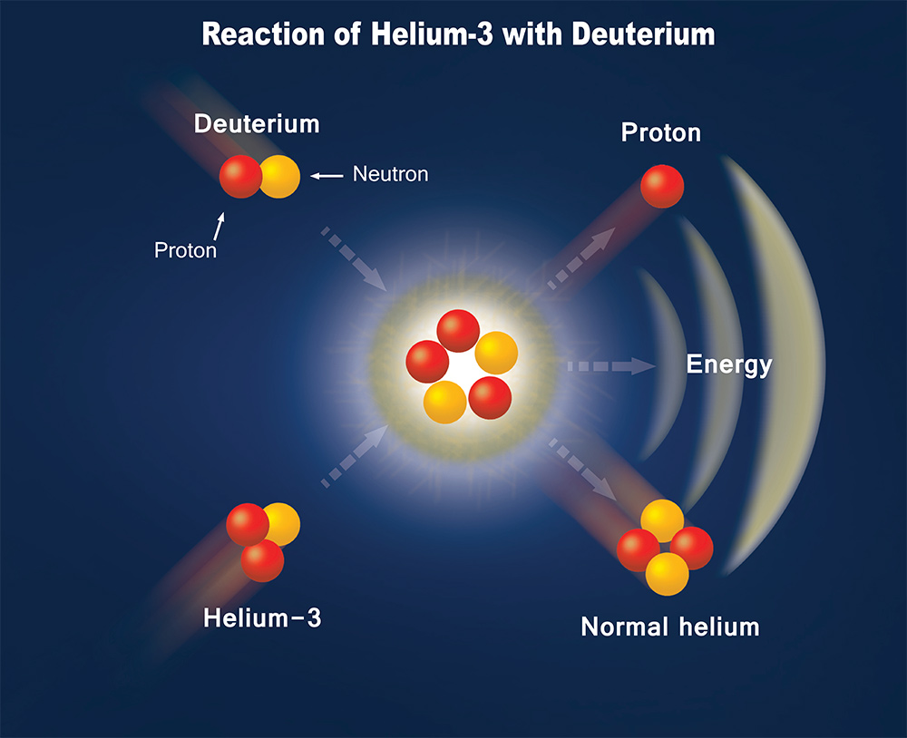 Can you make helium 3