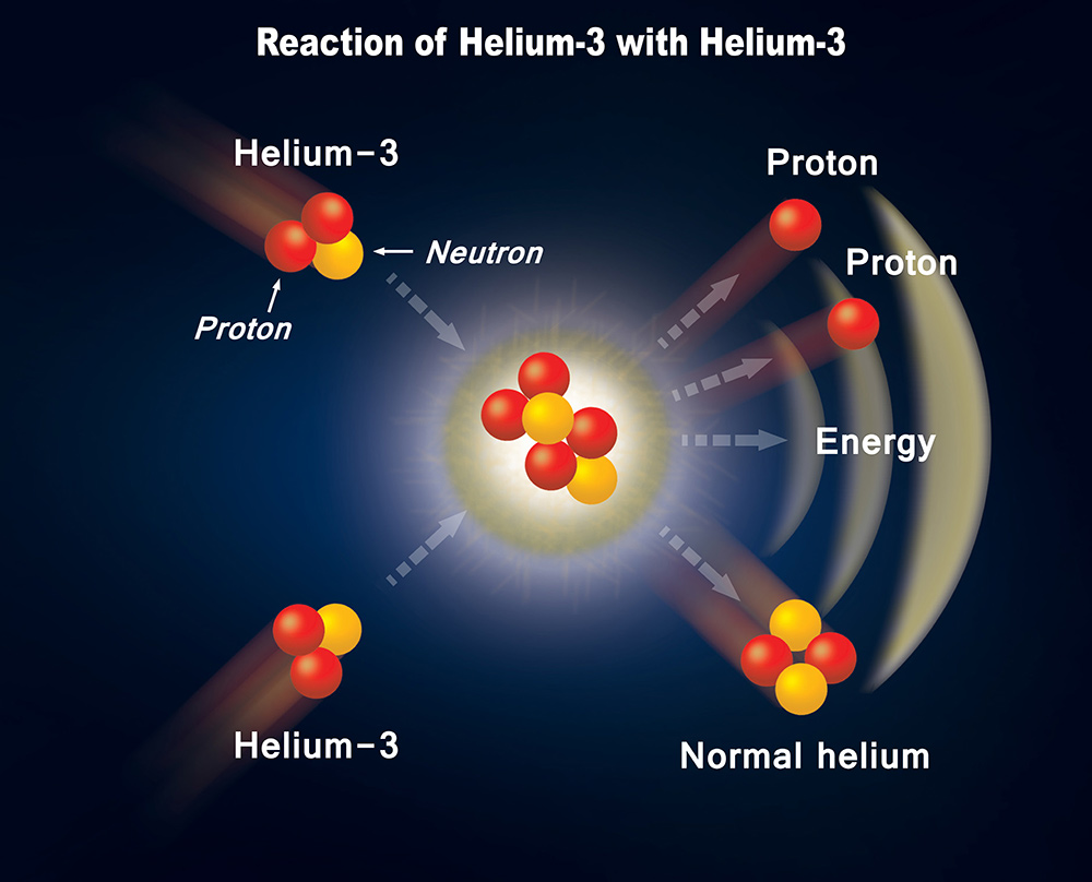 helium 3 For those of you not in the know, helium-3 is a light, non-radioactive isotope of helium with two protons and one neutron although it's relatively rare on earth, it's abundant on the moon's.