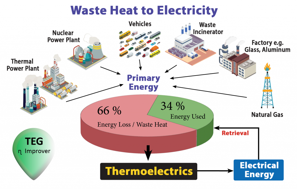 Waste heat sources